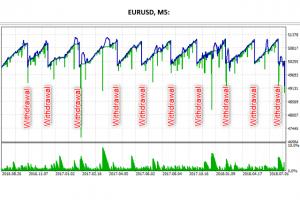 AMA Trader EA Results for MT5