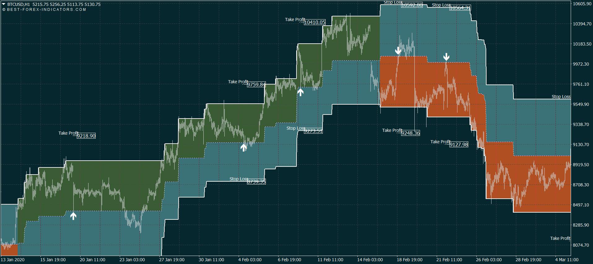 mt4 btcusd crypto bendra rinkos dangtelio diagrama