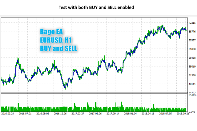Bago EA Buy and Sell for MT5
