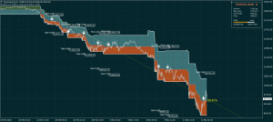 DAX Index Trading System