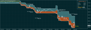 FTSE 100 Index Trading System