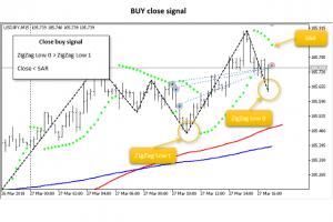 JS MA SAR Trades EA Close Buy Signal for MT5