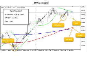 JS MA SAR Trades EA Open Buy Signal for MT5