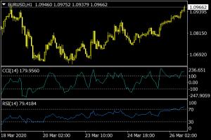 RSI & CCI Divergence Indicators for MT4