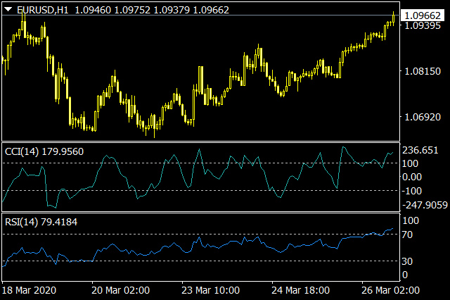 RSI & CCI Divergence Indicators for MT4