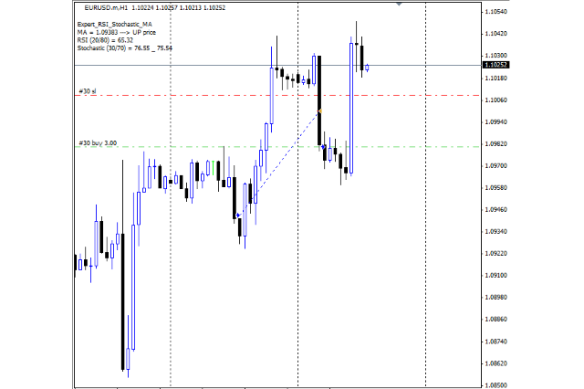 RSI+Stochastic+MA EA for MT4