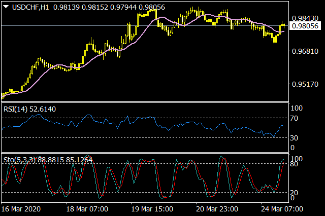 RSI+Stochastic+MA Crossover EA for MT4