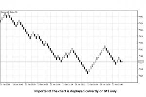 Renko Chart EA for MT5