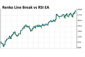 Renko Line Break vs RSI EA Results for MT5