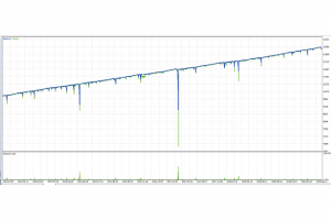 Reversing Martingale EA Results for MT4 & MT5