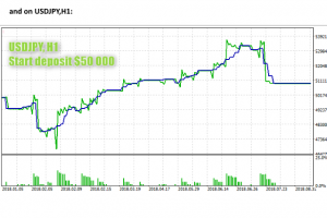 ScalpWiz 9001 EA Results USDJPY for MT5