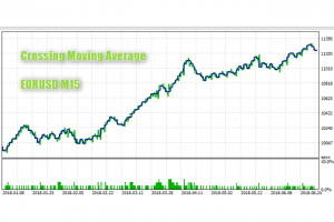 Crossing Moving Average EA Strategy for MT5