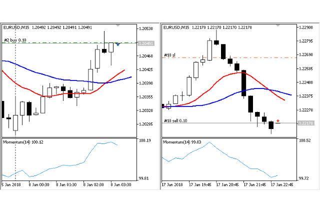 Crossing Moving Average EA for MT5