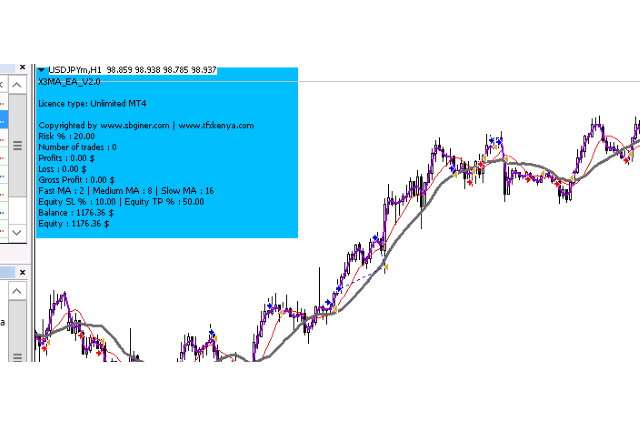 Three Moving Average EA for MT4